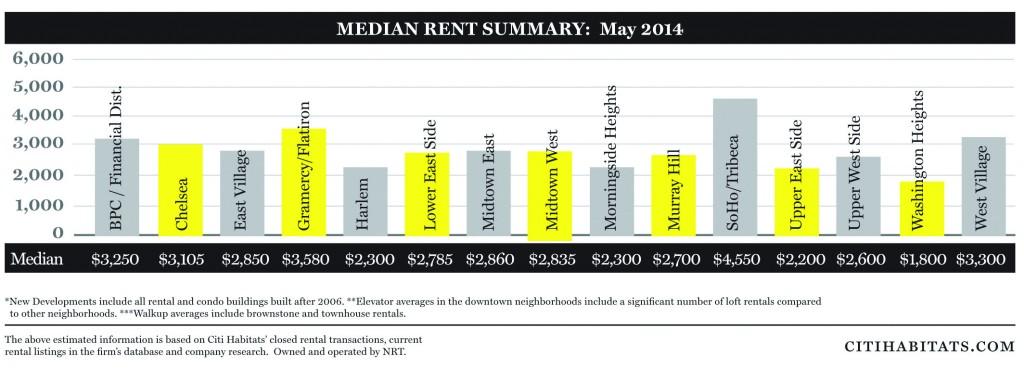 Citi Habitats COLORRental Market Report May 2014